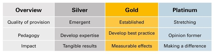 A table depicting the different award levels for Artsmark and what is required to achieve them